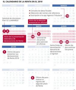 Calendario de la declaración de la Renta 2018